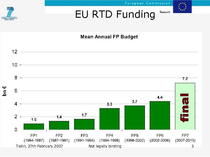 EU RTD Funding Tallin, 27 th February 2007 Not legally binding 3