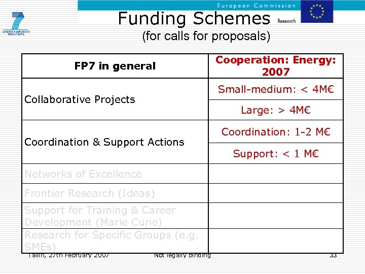 Funding Schemes (for calls for proposals) FP 7 in general Cooperation: Energy: 2007 Small-medium:
