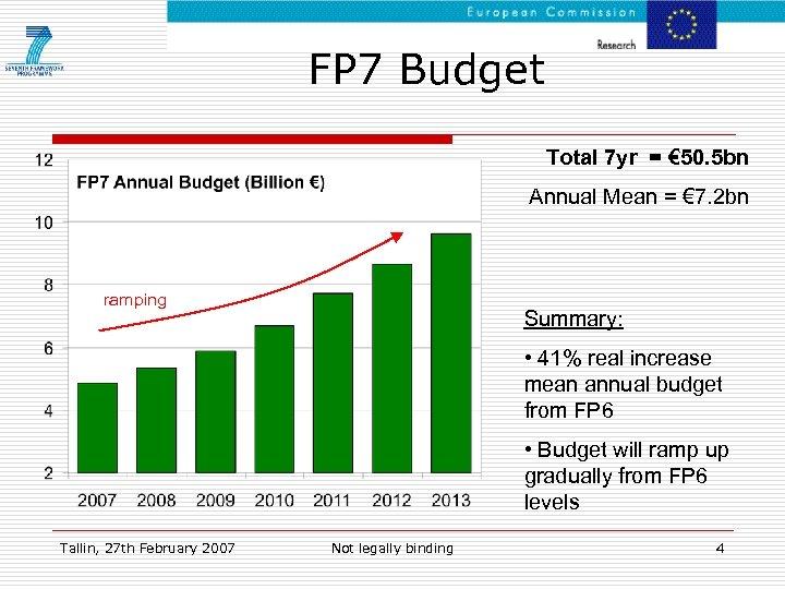 FP 7 Budget Total 7 yr = € 50. 5 bn Annual Mean =