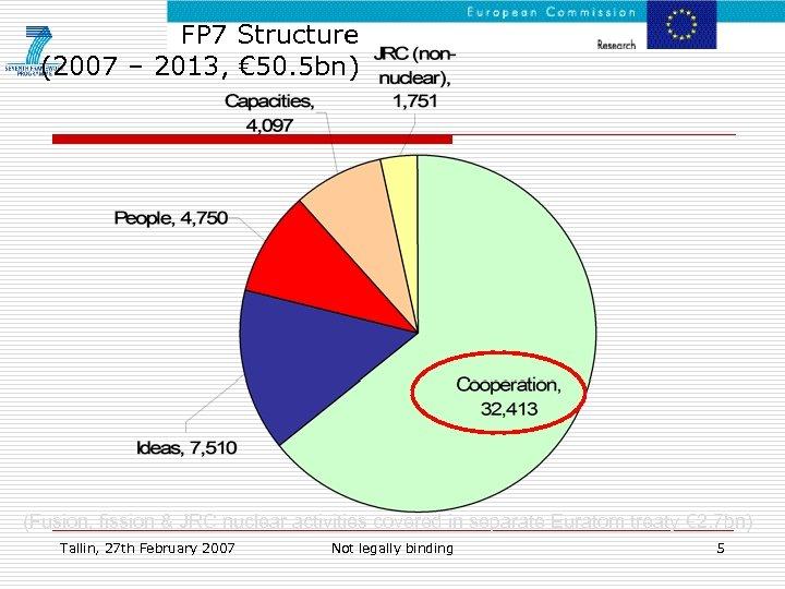 FP 7 Structure (2007 – 2013, € 50. 5 bn) (Fusion, fission & JRC