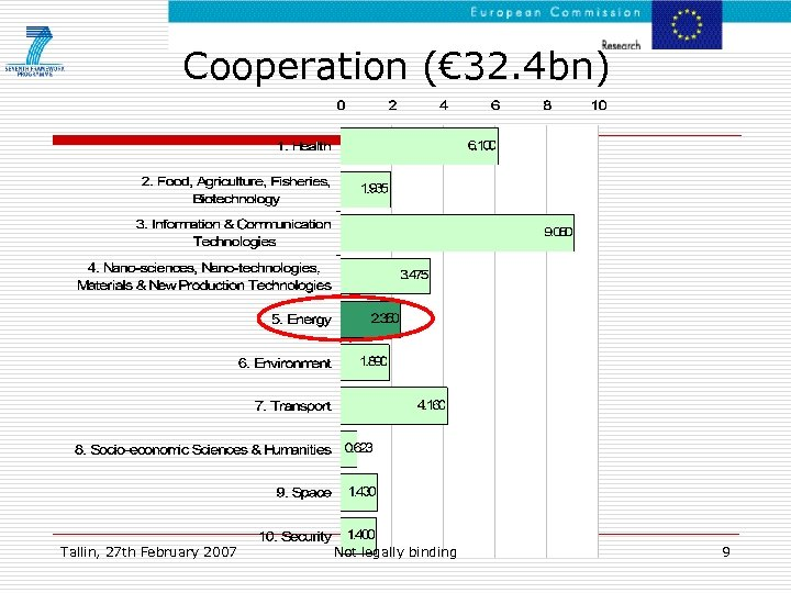 Cooperation (€ 32. 4 bn) Tallin, 27 th February 2007 Not legally binding 9