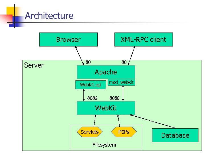 Architecture Browser Server XML-RPC client 80 80 Apache Web. Kit. cgi 8086 mod_webkit 8086