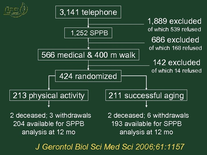 3, 141 telephone 1, 889 excluded of which 539 refused 1, 252 SPPB 686