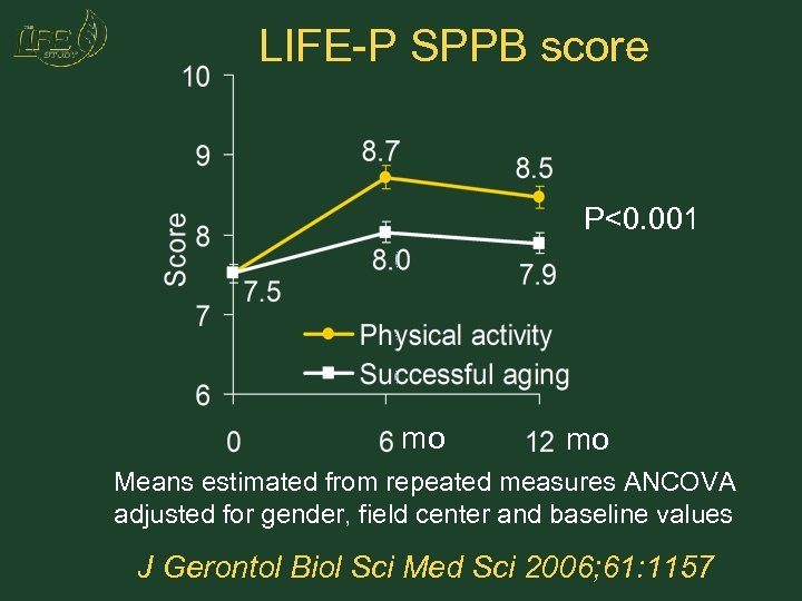 LIFE-P SPPB score P<0. 001 mo mo Means estimated from repeated measures ANCOVA adjusted