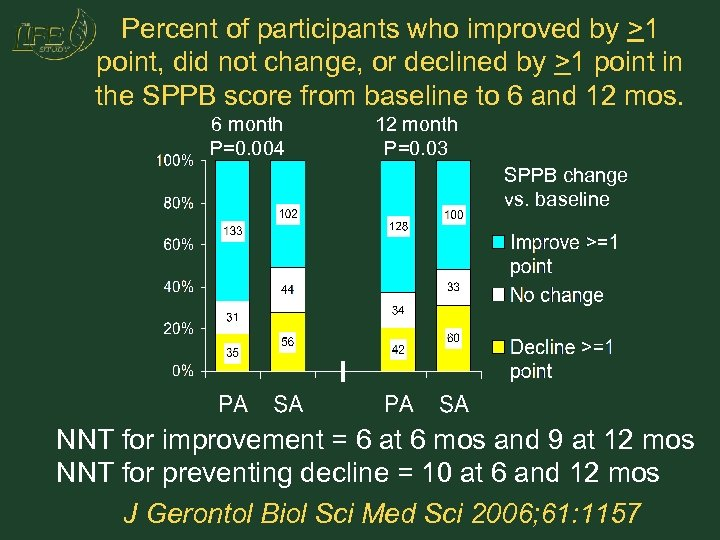 Percent of participants who improved by >1 point, did not change, or declined by