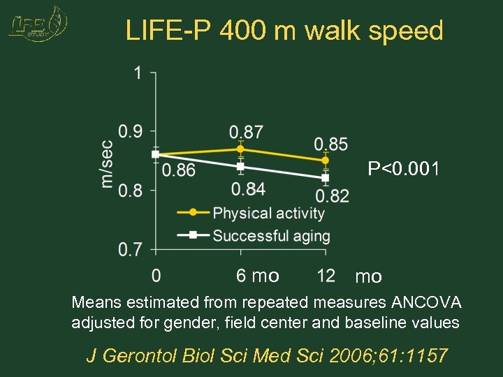 LIFE-P 400 m walk speed P<0. 001 mo mo Means estimated from repeated measures