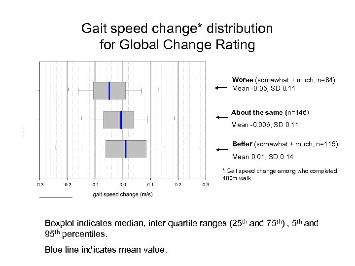 Gait speed change* distribution for Global Change Rating Worse (somewhat + much, n=84) Mean