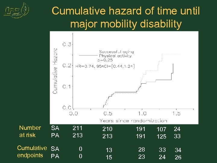 Cumulative hazard of time until major mobility disability Number at risk SA PA 211