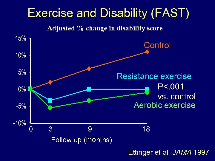 Exercise and Disability (FAST) Adjusted % change in disability score Control Resistance exercise P<.