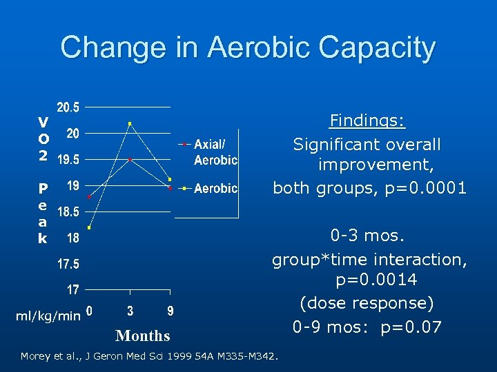 Change in Aerobic Capacity Findings: Significant overall improvement, both groups, p=0. 0001 V O