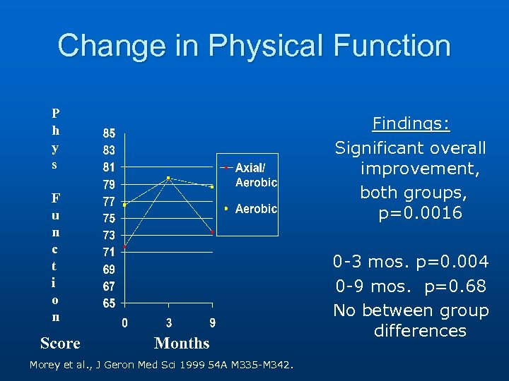 Change in Physical Function P h y s Findings: Significant overall improvement, both groups,