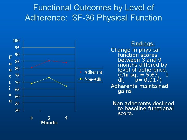 Functional Outcomes by Level of Adherence: SF-36 Physical Function Findings: Change in physical function