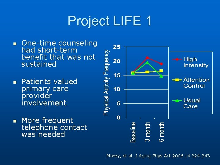 Project LIFE 1 n n n One-time counseling had short-term benefit that was not