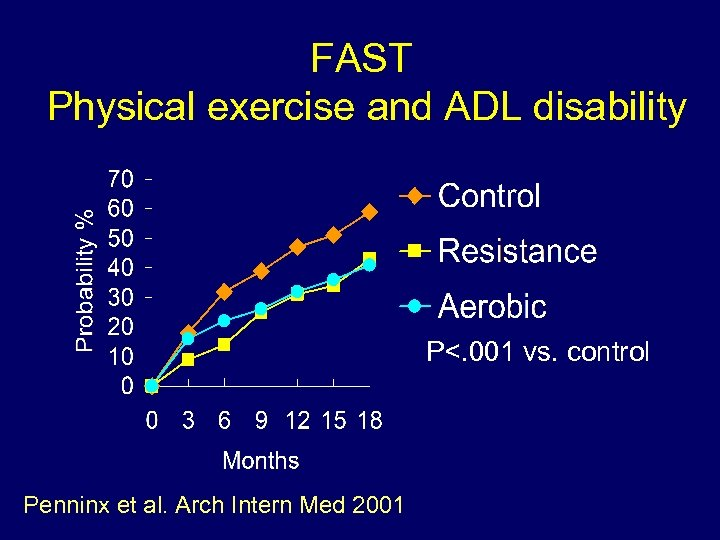 FAST Physical exercise and ADL disability P<. 001 vs. control Penninx et al. Arch