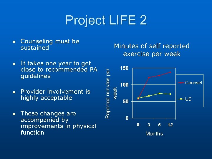 Project LIFE 2 n n Counseling must be sustained It takes one year to