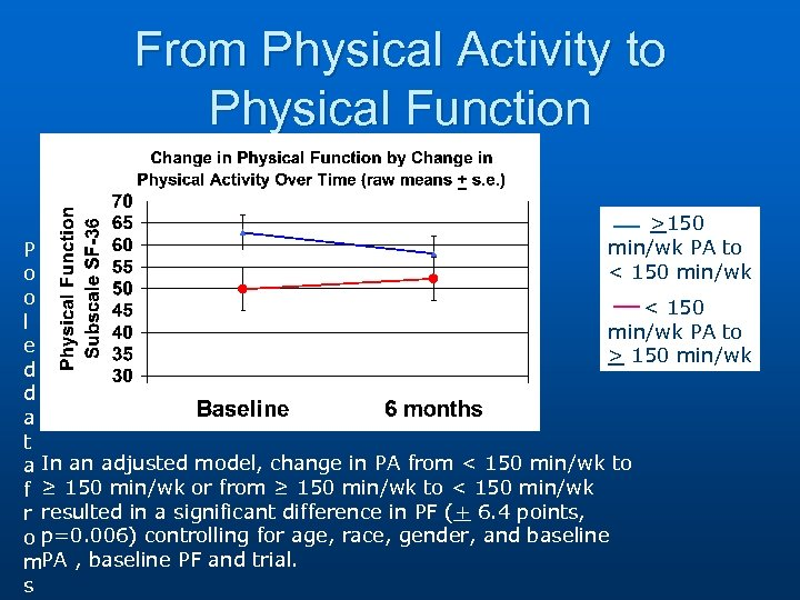 From Physical Activity to Physical Function >150 min/wk PA to < 150 min/wk P