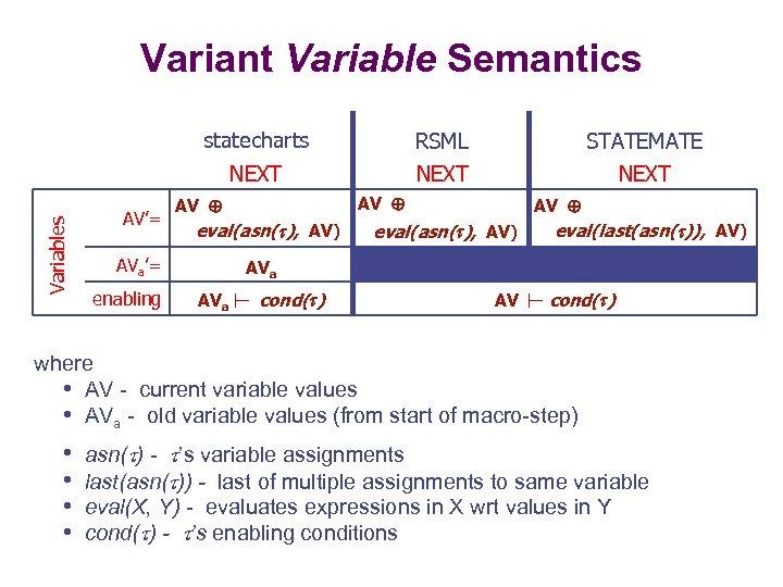 Variant Variable Semantics AV'= RSML STATEMATE NEXT Variables statecharts NEXT eval(asn( ), AV) AVa'=