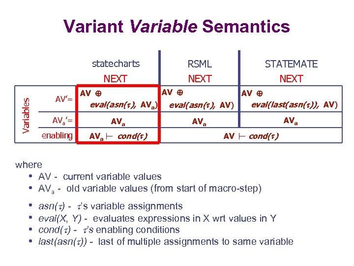 Variant Variable Semantics AV'= RSML STATEMATE NEXT Variables statecharts NEXT eval(asn( ), AVa) AVa'=