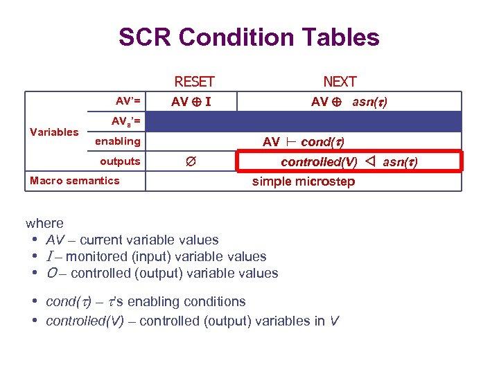SCR Condition Tables RESET AV'= Variables NEXT AV asn( ) AV I AVa'= enabling