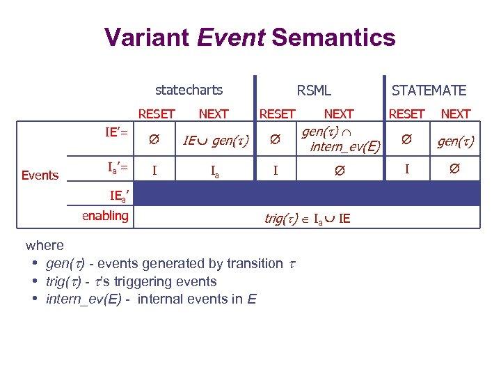 Variant Event Semantics statecharts RSML RESET IE'= Events Ia'= NEXT RESET IE gen( )