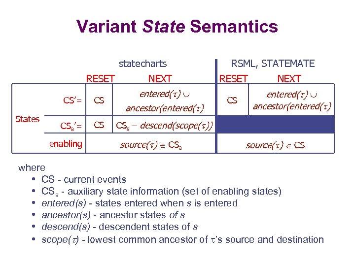 Variant State Semantics statecharts RESET CS'= States CS CSa'= CS enabling NEXT entered( )