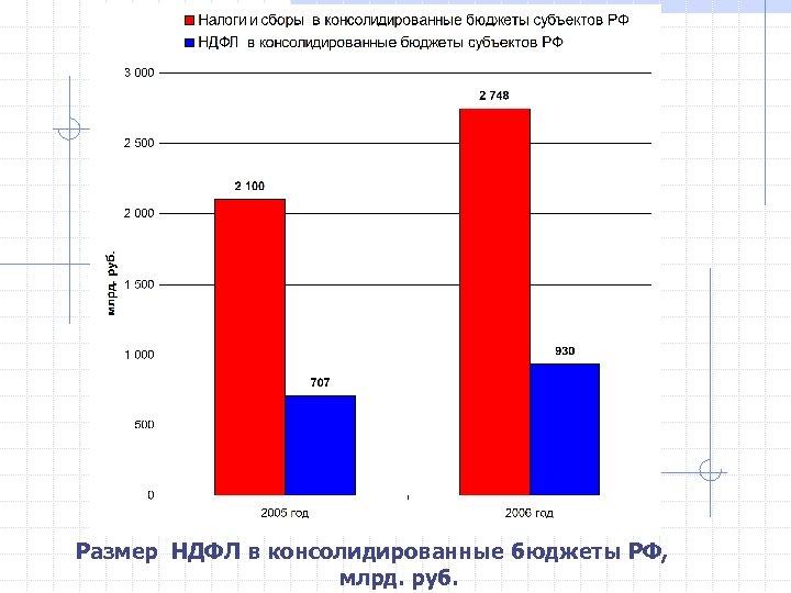 Размер НДФЛ в консолидированные бюджеты РФ, млрд. руб.