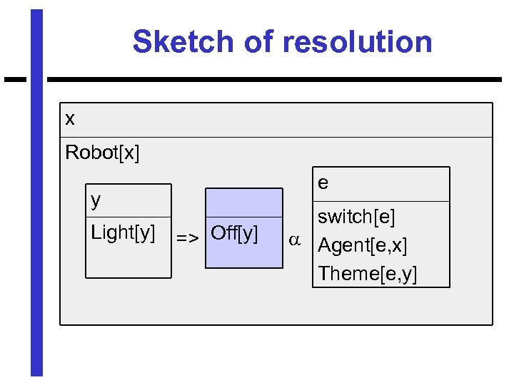 Sketch of resolution x Robot[x] e y Light[y] => Off[y] switch[e] Agent[e, x] Theme[e,
