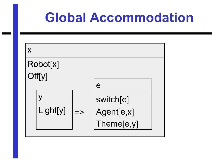 Global Accommodation x Robot[x] Off[y] e y Light[y] => switch[e] Agent[e, x] Theme[e, y]