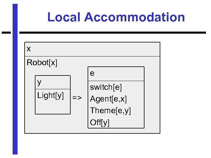 Local Accommodation x Robot[x] e y Light[y] => switch[e] Agent[e, x] Theme[e, y] Off[y]