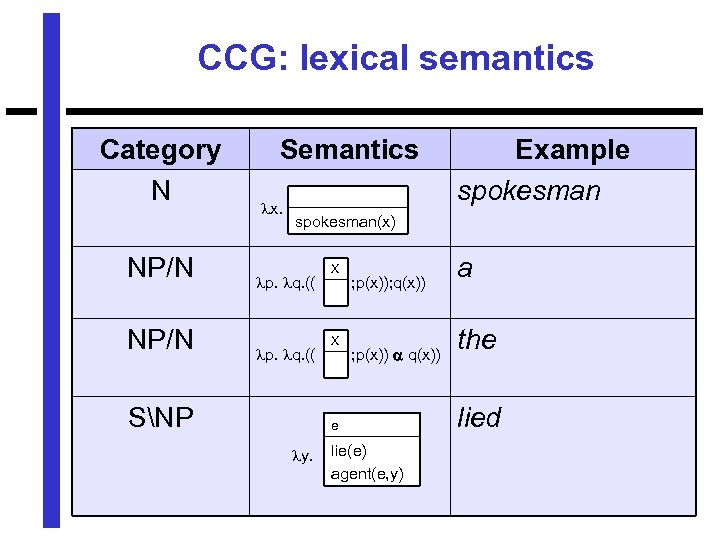 CCG: lexical semantics Category N NP/N Semantics x. Example spokesman(x) p. q. (( SNP