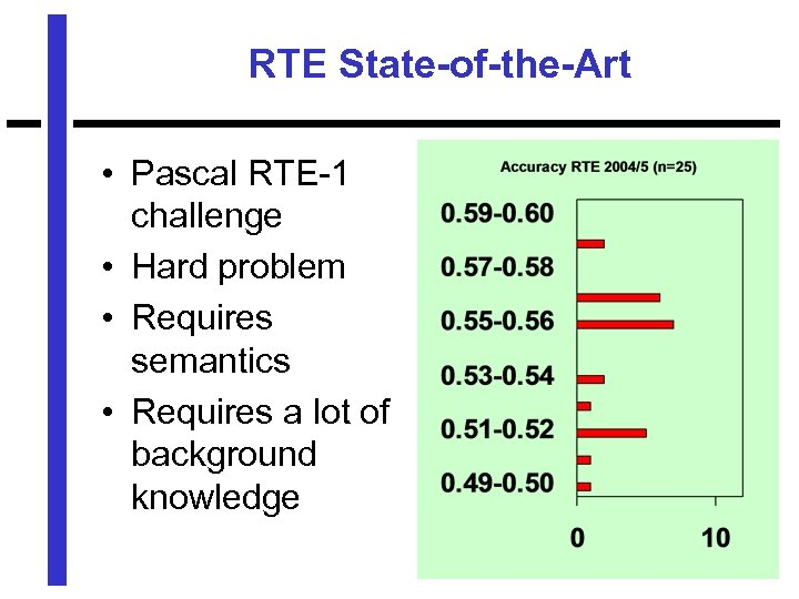RTE State-of-the-Art • Pascal RTE-1 challenge • Hard problem • Requires semantics • Requires