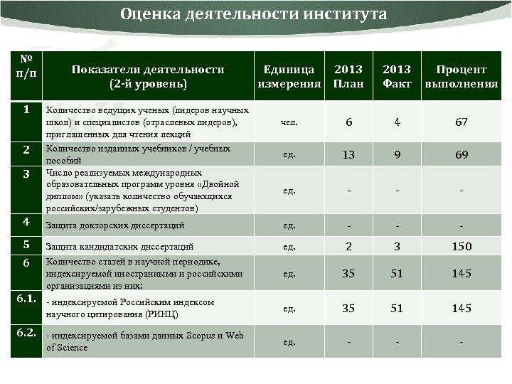 Оценка деятельности института № п/п 1 2 3 Показатели деятельности (2 -й уровень) Количество