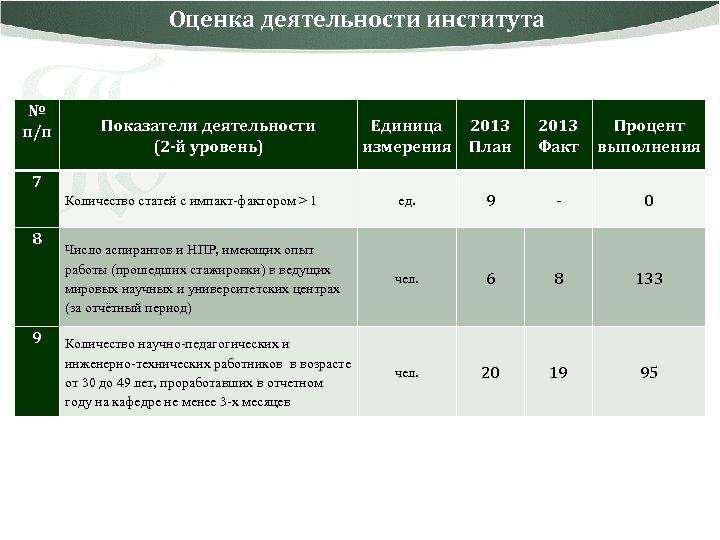Оценка деятельности института № п/п Показатели деятельности (2 -й уровень) Единица измерения 2013 План