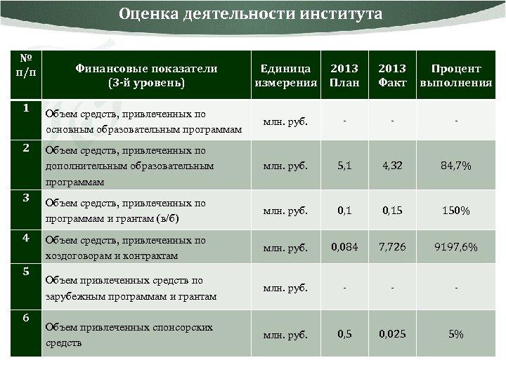 Оценка деятельности института № п/п 1 2 3 4 5 6 Финансовые показатели (3