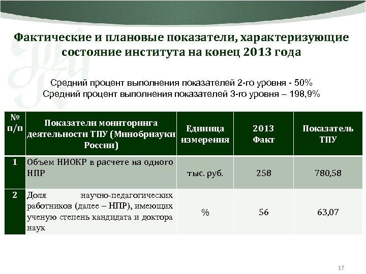 Фактические и плановые показатели, характеризующие состояние института на конец 2013 года Средний процент выполнения