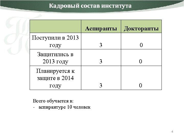 Кадровый состав института Аспиранты Докторанты 3 0 Поступили в 2013 году Защитились в 2013