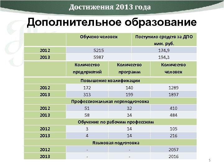 Достижения 2013 года Дополнительное образование 2012 2013 Обучено человек 5215 5987 2012 2013 Количество