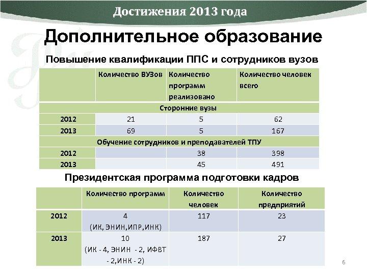 Достижения 2013 года Дополнительное образование Повышение квалификации ППС и сотрудников вузов 2012 2013 Количество