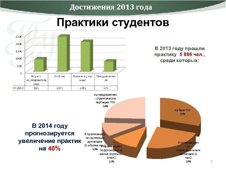 Достижения 2013 года Практики студентов В 2013 году прошли практику 5 886 чел. ,