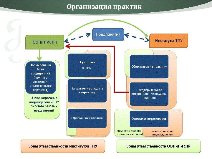 Организация практик Зоны ответственности Институтов ТПУ Зоны ответственности ООПи. Т ИСПК 8