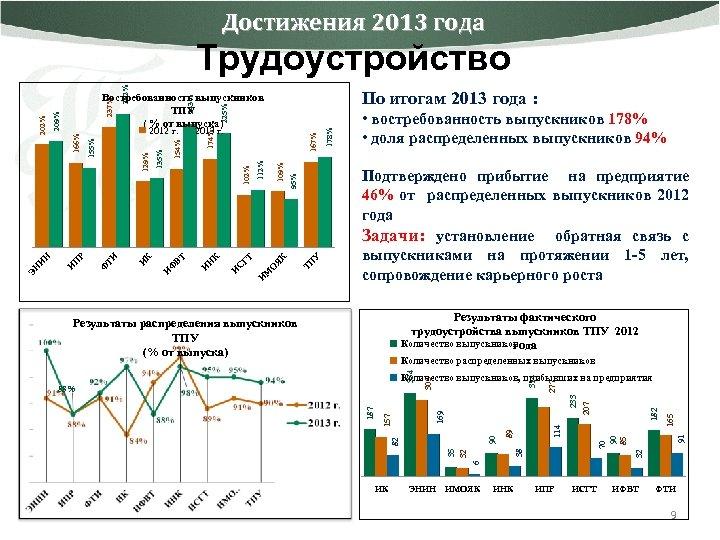 Достижения 2013 года 225% 243% М И У ТП 109% О Я К 95%