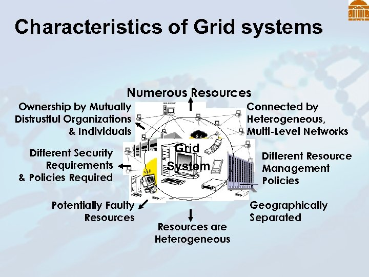 Characteristics of Grid systems Numerous Resources Connected by Heterogeneous, Multi-Level Networks Ownership by Mutually