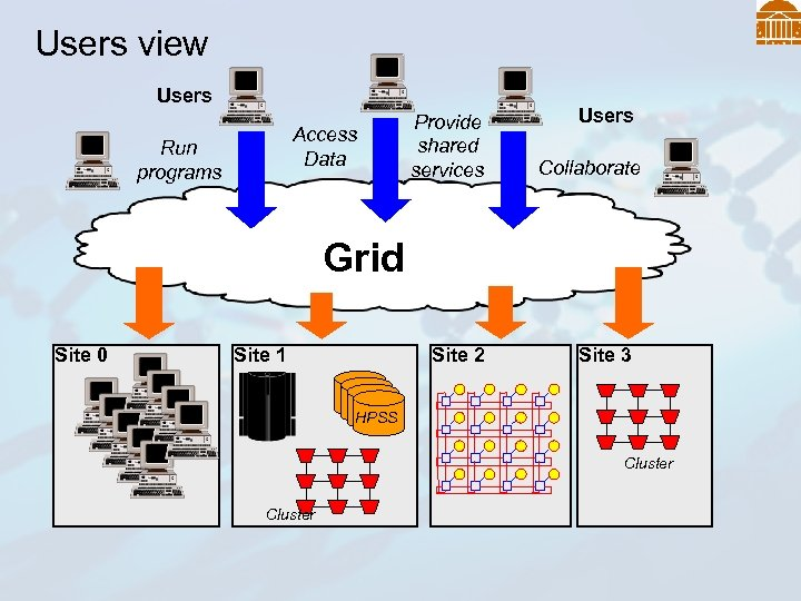 Users view Users Access Data Run programs Provide shared services Users Collaborate Grid Site