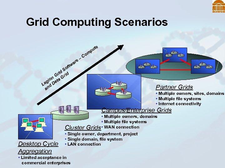 Grid Computing Scenarios e t pu m a ftw So id id Gr r