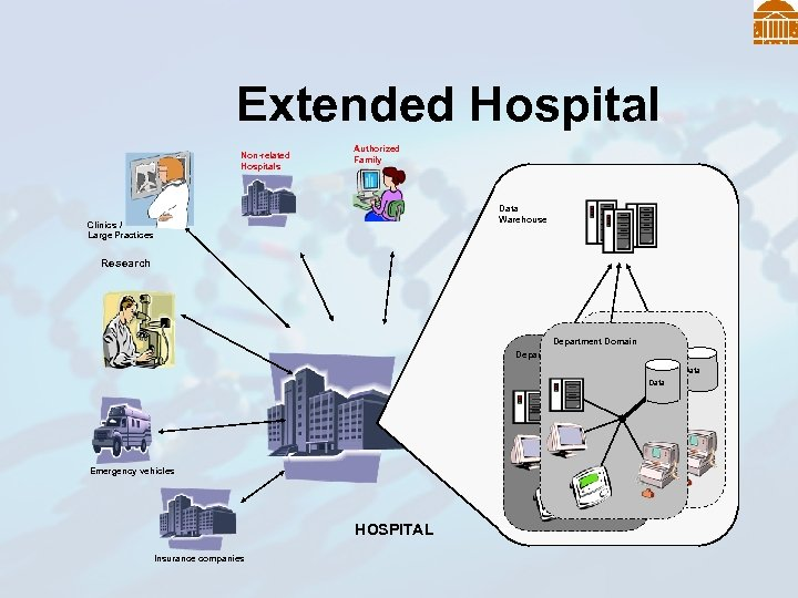 Extended Hospital Non-related Hospitals Authorized Family Data Warehouse Clinics / Large Practices Research Department