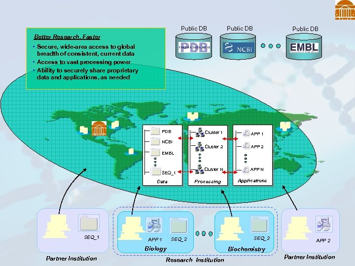 Public DB Better Research, Faster • Secure, wide-area access to global breadth of consistent,