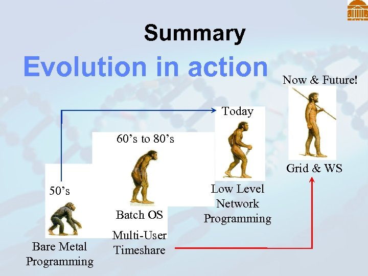 Summary Evolution in action Now & Future! Today 60's to 80's Grid & WS