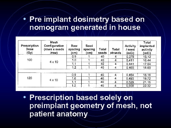 • Pre implant dosimetry based on nomogram generated in house • Prescription based