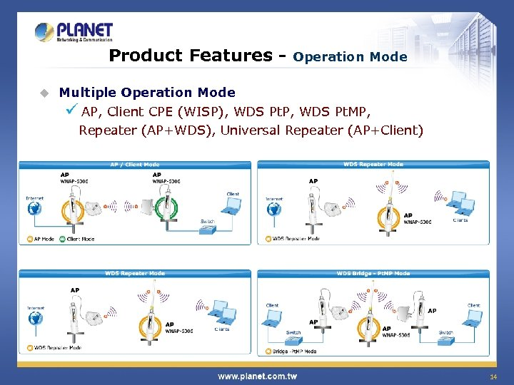 Product Features u Operation Mode Multiple Operation Mode ü AP, Client CPE (WISP), WDS