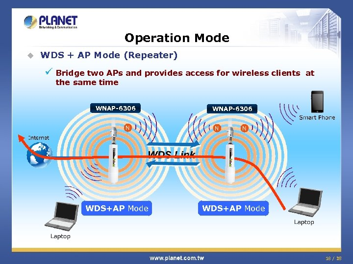 Operation Mode u WDS + AP Mode (Repeater) ü Bridge two APs and provides